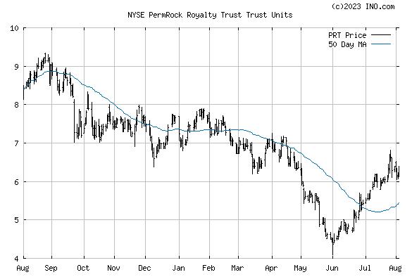Permrock Royalty Trust (NYSE:PRT) Stock Chart