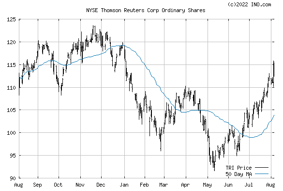 Thomson Reuters Corp (NYSE:TRI) Stock Chart
