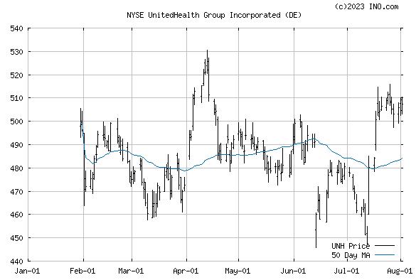 UNITEDHEALTH GROUP (NYSE:UNH) Stock Chart