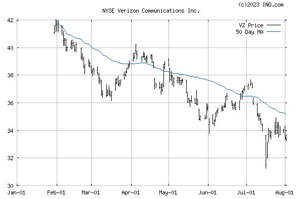 VERIZON COMMUNICATIONS (NYSE:VZ) Stock Chart