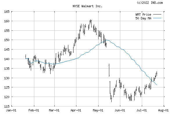 WAL-MART STORES (NYSE:WMT) Stock Chart