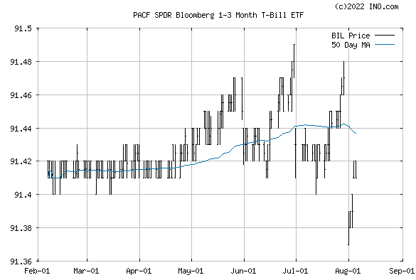 SPDR BARCLAYS 1-3 MONTH T-BILL (PACF:BIL) Exchange Traded Fund (ETF) Chart