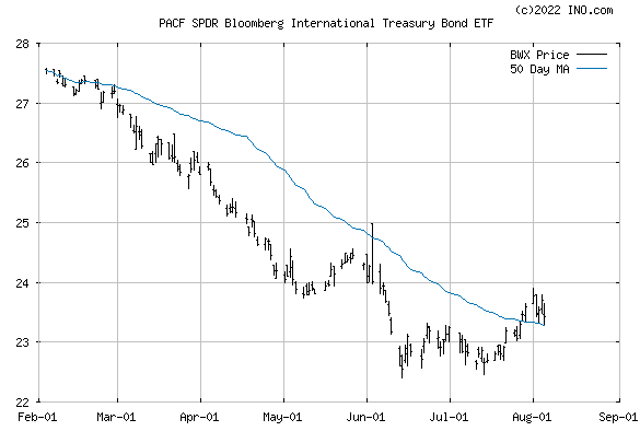 SPDR BARCLAYS INTL TRUST (PACF:BWX) Exchange Traded Fund (ETF) Chart