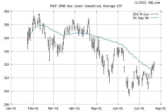 SPDR DJ INDUSTRIAL AVER (PACF:DIA) Exchange Traded Fund (ETF) Chart