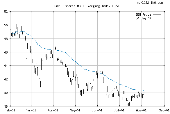 iShares MSCI EMERGING MARKETS (PACF:EEM) Exchange Traded Fund (ETF) Chart