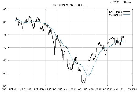 iShares MSCI EAFE INDEX (PACF:EFA) Exchange Traded Fund (ETF) Chart