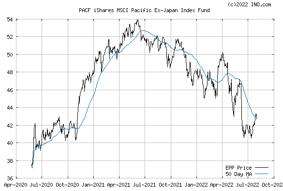 iShares MSCI PACIFIC EX-JAPAN (PACF:EPP) Exchange Traded Fund (ETF) Chart