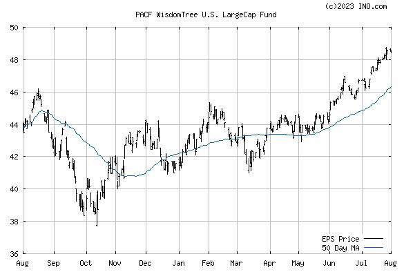 WISDOMTREE US EARNINGS 500 (PACF:EPS) Exchange Traded Fund (ETF) Chart