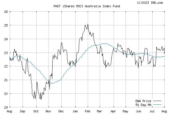 iShares MSCI AUSTRALIA INDEX (PACF:EWA) Exchange Traded Fund (ETF) Chart
