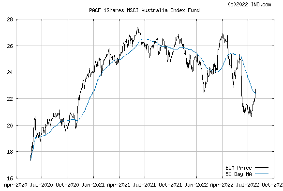 iShares MSCI AUSTRALIA INDEX (PACF:EWA) Exchange Traded Fund (ETF) Chart