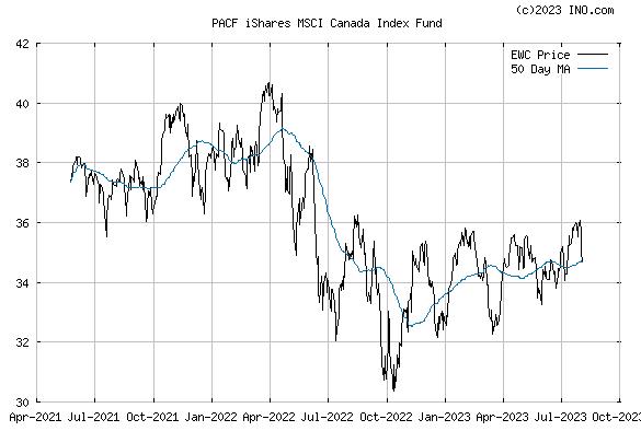 iShares MSCI CANADA INDEX (PACF:EWC) Exchange Traded Fund (ETF) Chart