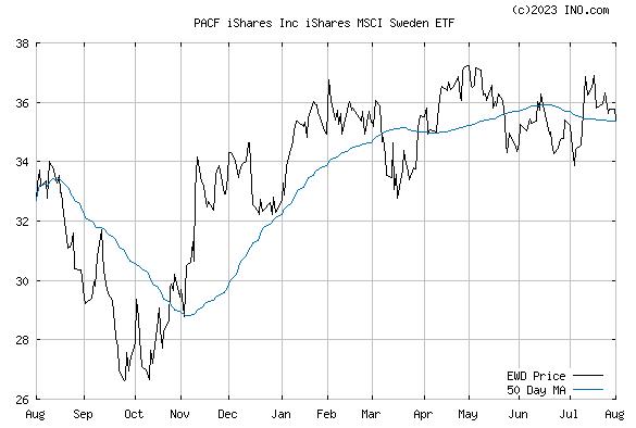 iShares MSCI SWEDEN ETF (PACF:EWD) Exchange Traded Fund (ETF) Chart