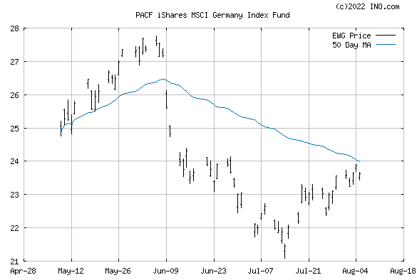 iShares MSCI GERMANY INDEX (PACF:EWG) Exchange Traded Fund (ETF) Chart