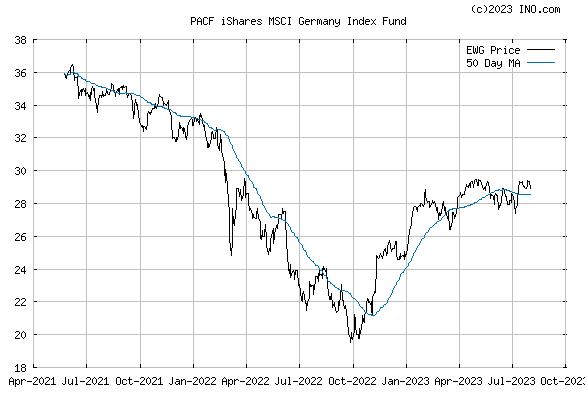 iShares MSCI GERMANY INDEX (PACF:EWG) Exchange Traded Fund (ETF) Chart