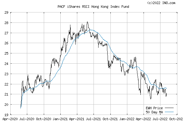 iShares MSCI HONG KONG INDEX (PACF:EWH) Exchange Traded Fund (ETF) Chart
