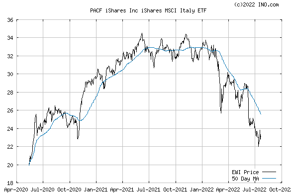 iShares MSCI ITALY CAPPED IND (PACF:EWI) Exchange Traded Fund (ETF) Chart