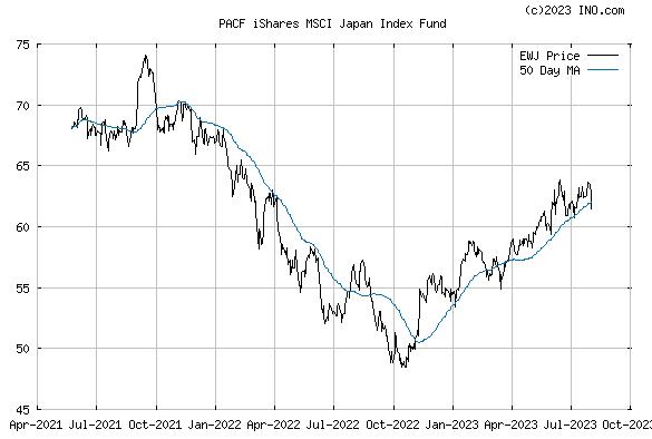 iShares MSCI JAPAN INDEX (PACF:EWJ) Exchange Traded Fund (ETF) Chart
