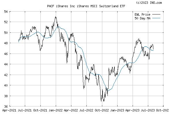 iShares MSCI SWITZERLAND CAPPE (PACF:EWL) Exchange Traded Fund (ETF) Chart