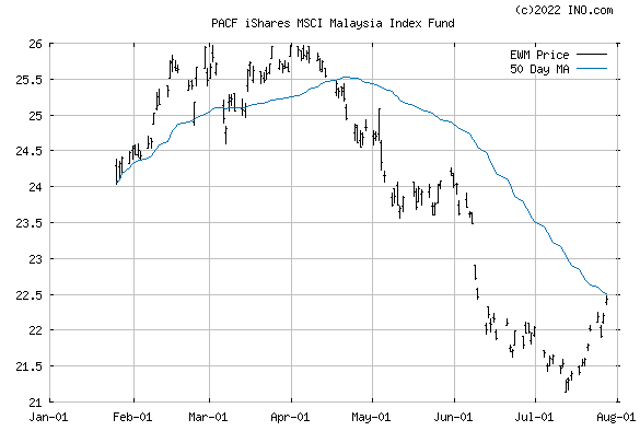 iShares MSCI MALAYSIA INDEX (PACF:EWM) Exchange Traded Fund (ETF) Chart