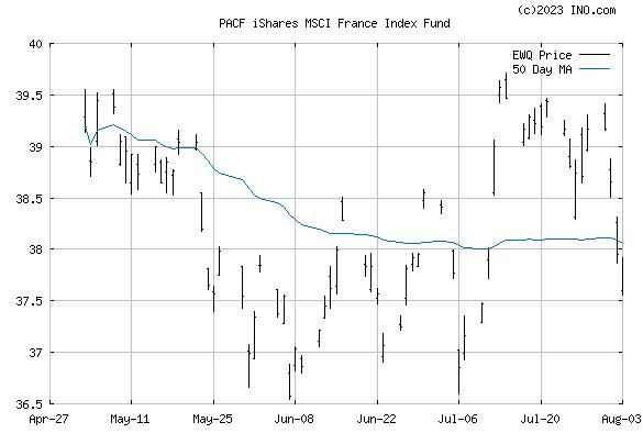 iShares MSCI FRANCE INDEX (PACF:EWQ) Exchange Traded Fund (ETF) Chart