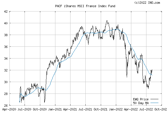 iShares MSCI FRANCE INDEX (PACF:EWQ) Exchange Traded Fund (ETF) Chart
