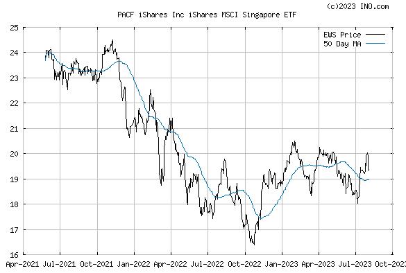 iShares MSCI SINGAPORE INDEX (PACF:EWS) Exchange Traded Fund (ETF) Chart