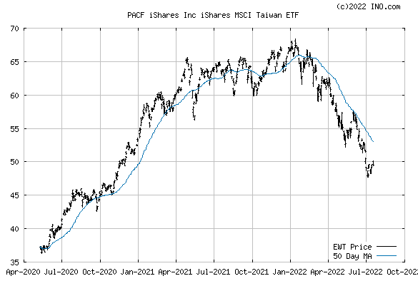 iShares, Inc iShares MSCI Taiwan ETF (PACF:EWT) Exchange Traded Fund (ETF) Chart
