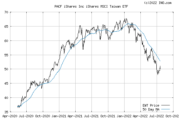 iShares MSCI TAIWAN INDEX (PACF:EWT) Exchange Traded Fund (ETF) Chart