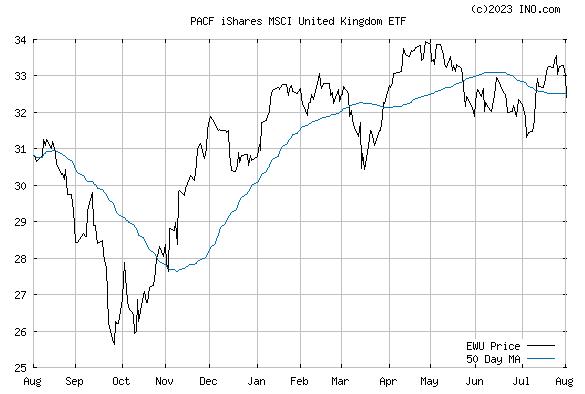 iShares MSCI UNITED KINGDOM ET (PACF:EWU) Exchange Traded Fund (ETF) Chart