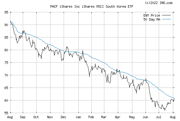 iShares MSCI KOREA CAPPED IND (PACF:EWY) Exchange Traded Fund (ETF) Chart