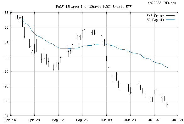 iShares MSCI BRAZIL CAPPED INC (PACF:EWZ) Exchange Traded Fund (ETF) Chart