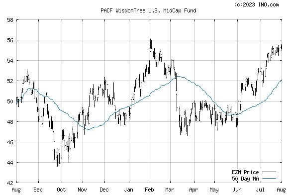 WISDOMTREE US MID-CAP EARNINGS (PACF:EZM) Exchange Traded Fund (ETF) Chart