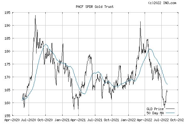 SPDR GOLD SHARES (PACF:GLD) Exchange Traded Fund (ETF) Chart