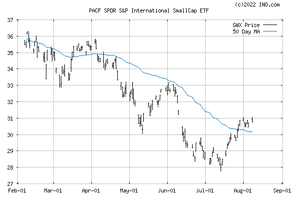 SPDR S&P INTL SMALL C (PACF:GWX) Exchange Traded Fund (ETF) Chart