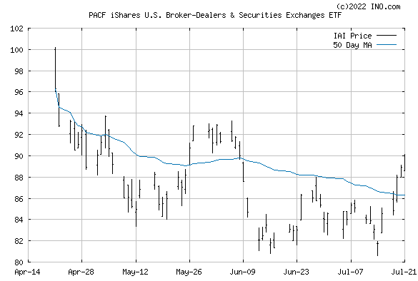 iShares DJ US BROKER-DE (PACF:IAI) Exchange Traded Fund (ETF) Chart