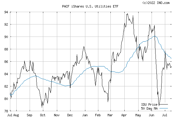iShares DJ US UTIL (PACF:IDU) Exchange Traded Fund (ETF) Chart