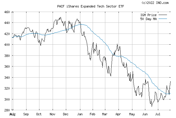 iShares S&P NORTH AMERICA TECH (PACF:IGM) Exchange Traded Fund (ETF) Chart