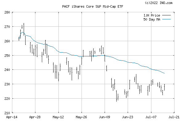 iShares CORE S&P MID-CAP ETF (PACF:IJH) Exchange Traded Fund (ETF) Chart