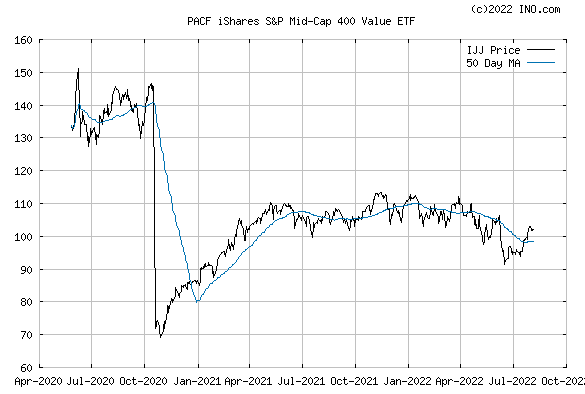 iShares S&P MID-CAP 400 VALUE I (PACF:IJJ) Exchange Traded Fund (ETF) Chart