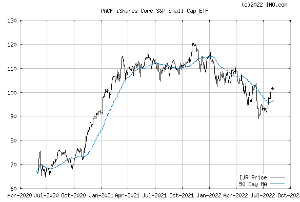 iShares CORE S&P SMALL-CAP ETF (PACF:IJR) Exchange Traded Fund (ETF) Chart