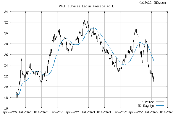 iShares S&P LATIN AMERICA 40 I (PACF:ILF) Exchange Traded Fund (ETF) Chart