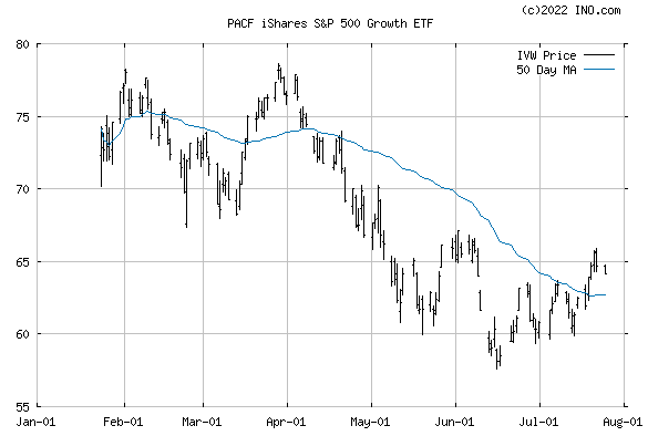 iShares S&P 500 GROWTH INDEX (PACF:IVW) Exchange Traded Fund (ETF) Chart