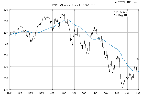 iShares RUSSELL 1000 INDEX (PACF:IWB) Exchange Traded Fund (ETF) Chart