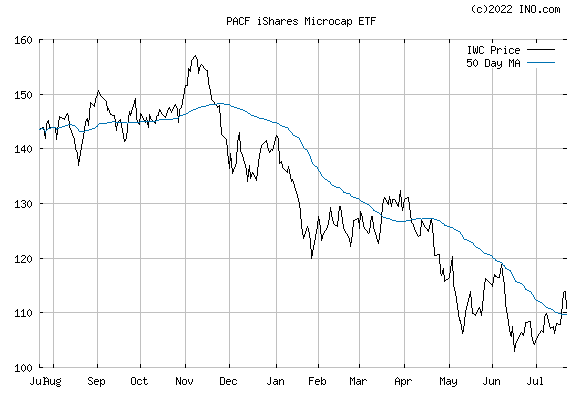 iShares RUSSELL MICRO-CAP INDEX (PACF:IWC) Exchange Traded Fund (ETF) Chart