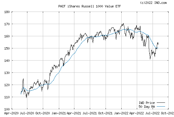 iShares RUSSELL 1000 VALUE IND (PACF:IWD) Exchange Traded Fund (ETF) Chart