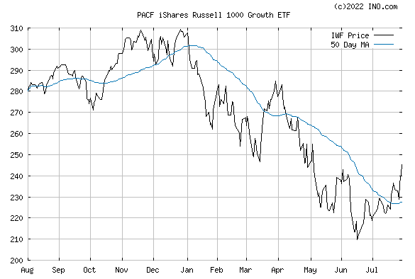 iShares RUSSELL 1000 GROWTH INC (PACF:IWF) Exchange Traded Fund (ETF) Chart