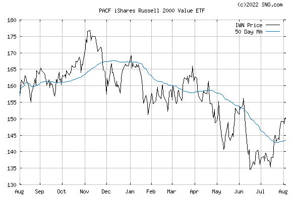 iShares RUSSELL 2000 VALUE IND (PACF:IWN) Exchange Traded Fund (ETF) Chart