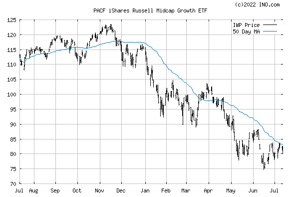 iShares Russell Midcap Growth ETF (PACF:IWP) Exchange Traded Fund (ETF) Chart