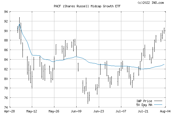 iShares RUSSELL MID-CAP GROWTH (PACF:IWP) Exchange Traded Fund (ETF) Chart
