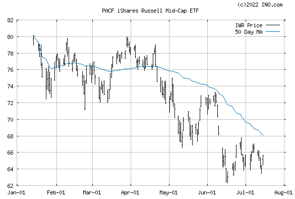 iShares RUSSELL MID-CAP INDEX (PACF:IWR) Exchange Traded Fund (ETF) Chart